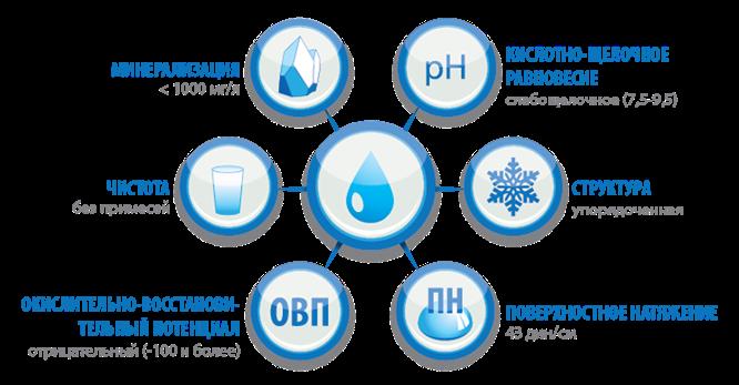 На схеме отображены основные свойства воды.  Вода (жидкость), которая не соответствует одному или нескольким...
